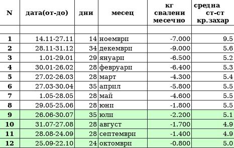 Трансформация Ирина Пехливанова